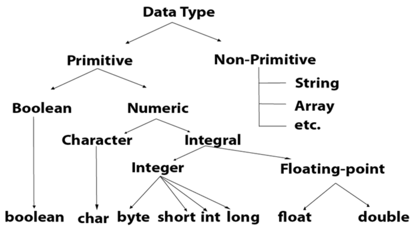 java-primitive-type.png