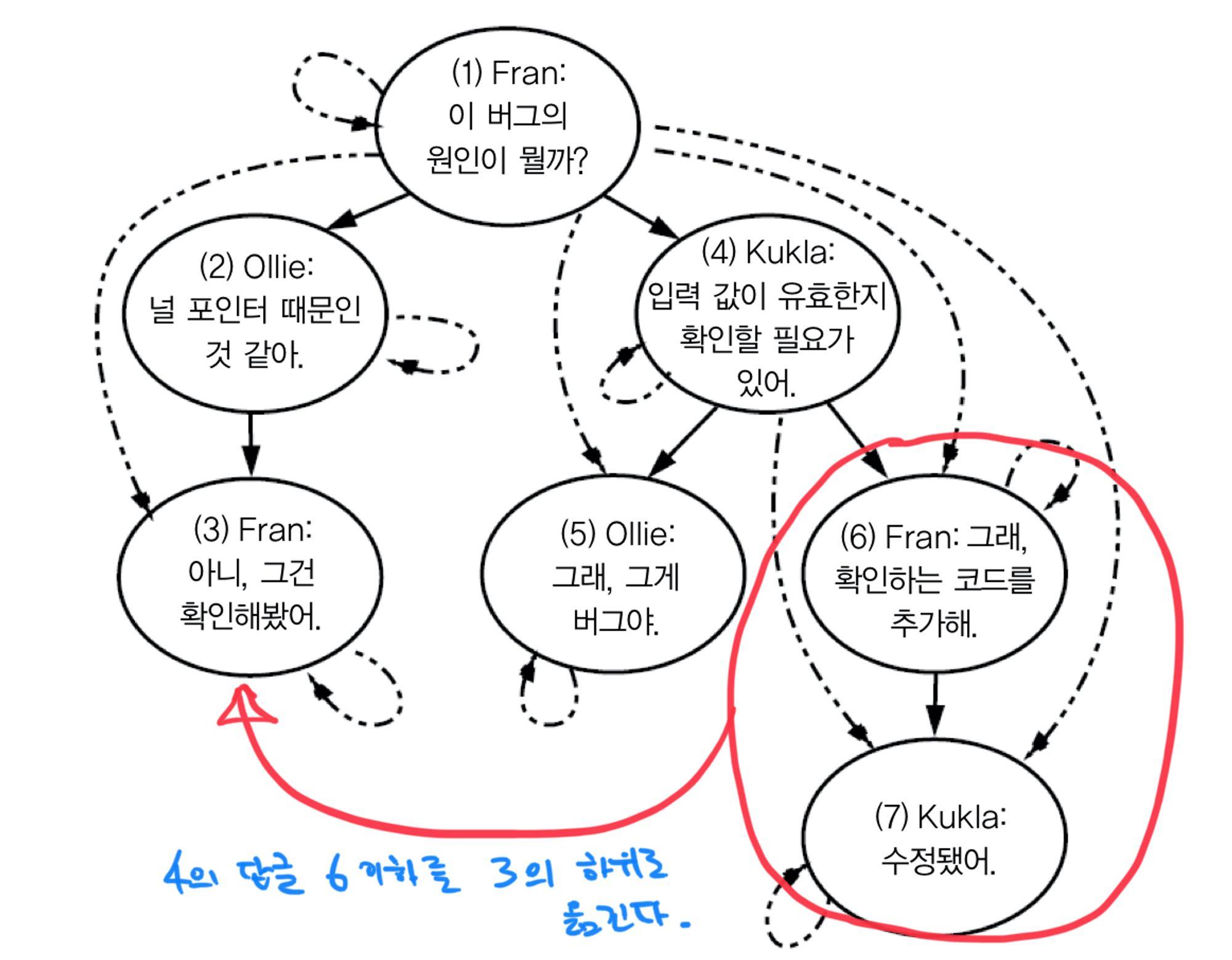 mysql-closure-table-hierarchy-save3.jpg