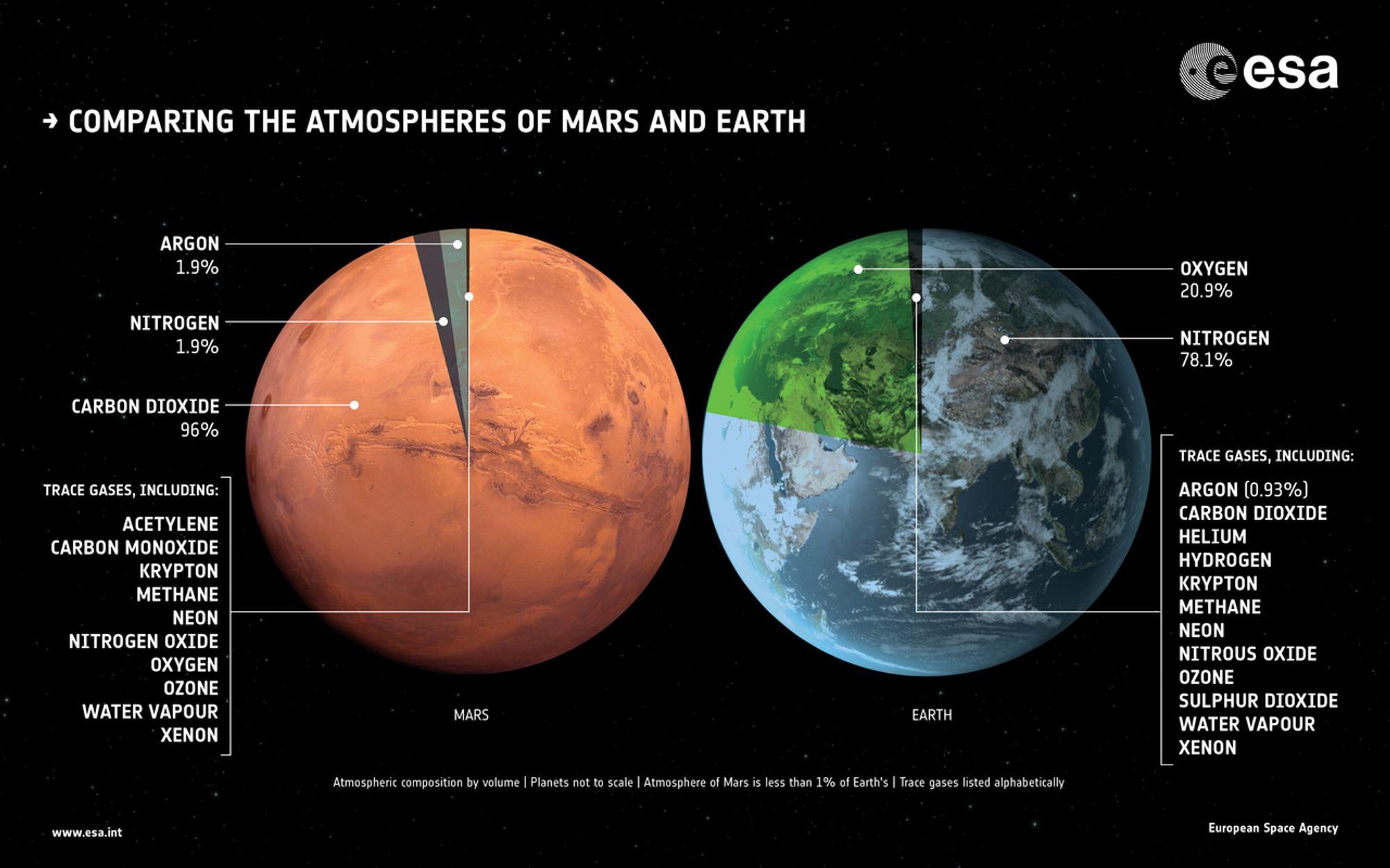 1567215031381-ExoMars_TGO_Mars_Earth_atmospheres_compared_1280.jpg